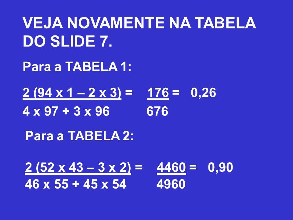 VEJA NOVAMENTE NA TABELA DO SLIDE 7. Para a TABELA 1: 2 (94 x 1 – 2 x 3) = 176 = 0,26 4 x 97 + 3 x 96 676 Para a TABELA 2: 2 (52 x 43 – 3 x 2) = 4460