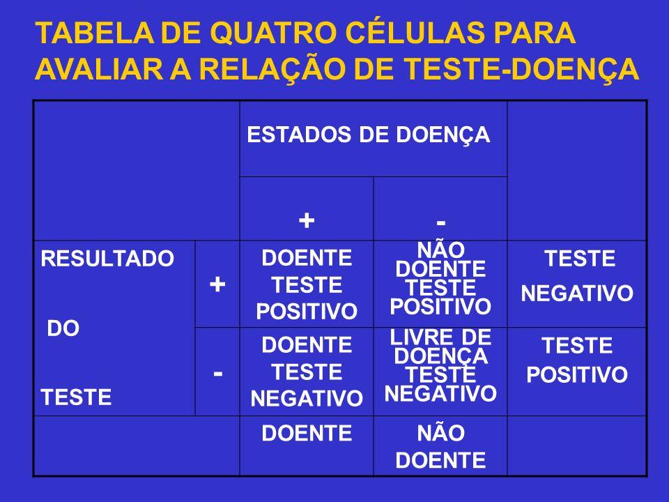 TABELA DE QUATRO CÉLULAS PARA AVALIAR A RELAÇÃO DE TESTE-DOENÇA ESTADOS DE DOENÇA +- RESULTADO DO TESTE + DOENTE TESTE POSITIVO NÃO DOENTE TESTE POSIT