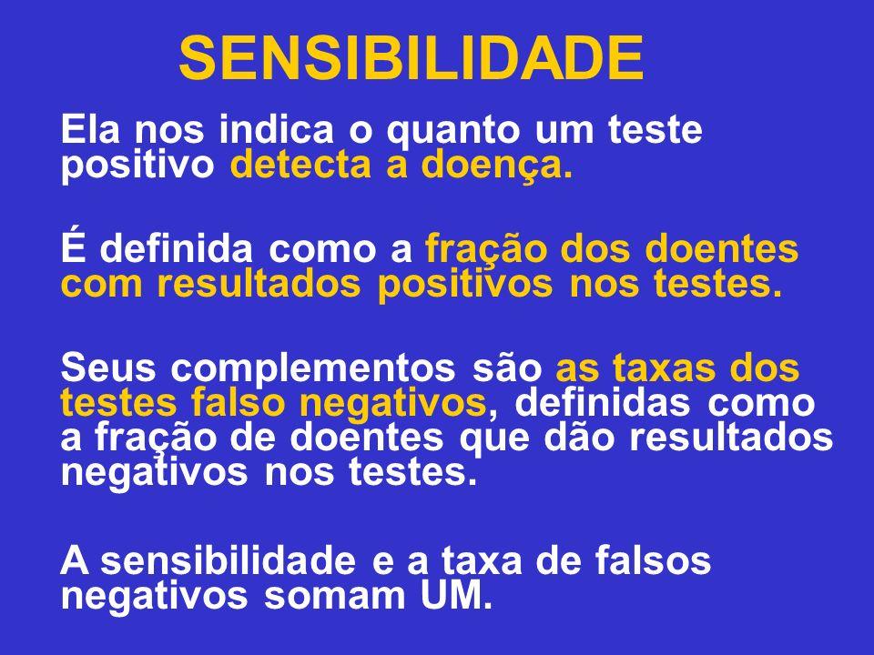 SENSIBILIDADE Ela nos indica o quanto um teste positivo detecta a doença. É definida como a fração dos doentes com resultados positivos nos testes. Se