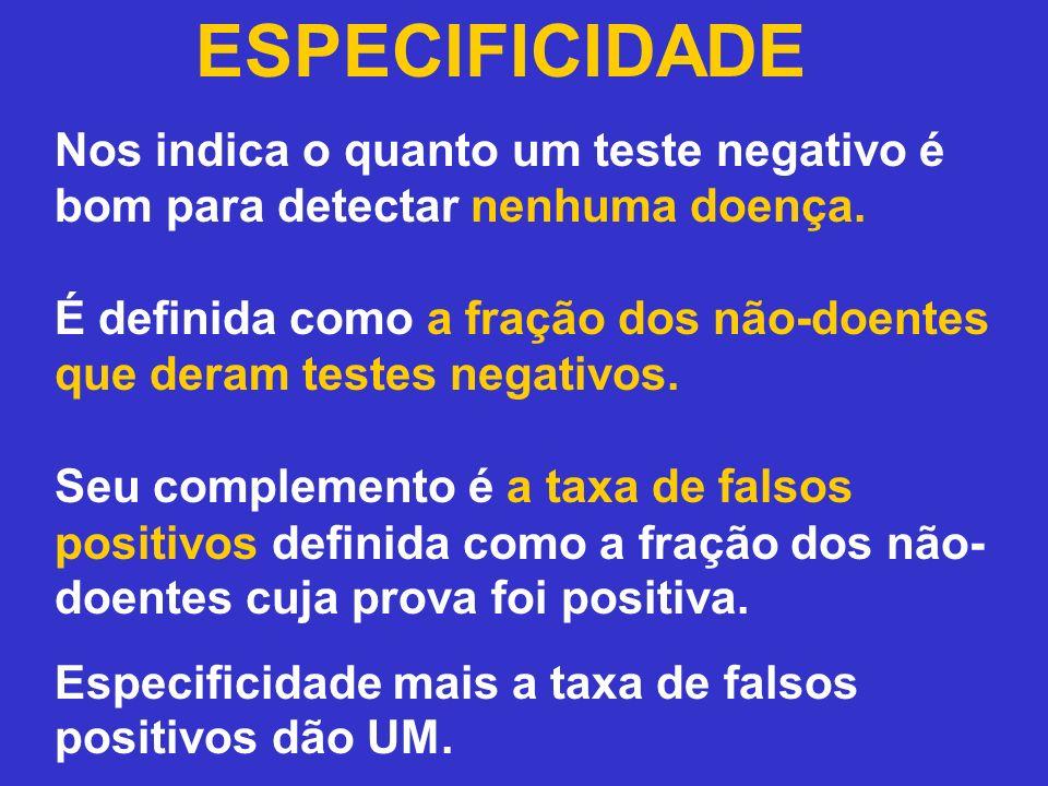 ESPECIFICIDADE Nos indica o quanto um teste negativo é bom para detectar nenhuma doença. É definida como a fração dos não-doentes que deram testes neg