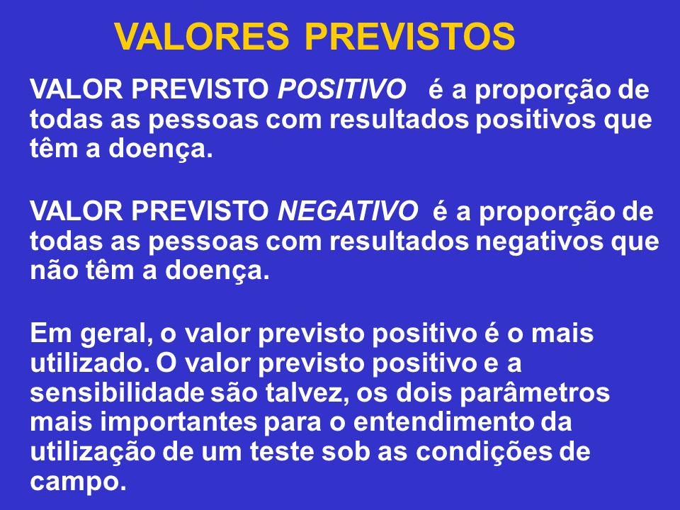 VALORES PREVISTOS VALOR PREVISTO POSITIVO é a proporção de todas as pessoas com resultados positivos que têm a doença. VALOR PREVISTO NEGATIVO é a pro