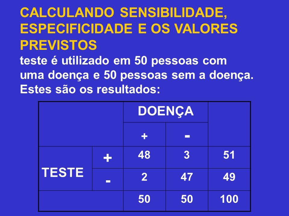 CALCULANDO SENSIBILIDADE, ESPECIFICIDADE E OS VALORES PREVISTOS Um teste é utilizado em 50 pessoas com uma doença e 50 pessoas sem a doença. Estes são