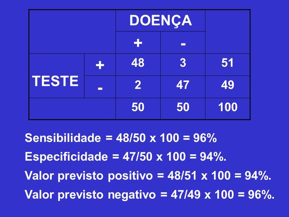 Sensibilidade = 48/50 x 100 = 96% Especificidade = 47/50 x 100 = 94%. Valor previsto positivo = 48/51 x 100 = 94%. Valor previsto negativo = 47/49 x 1