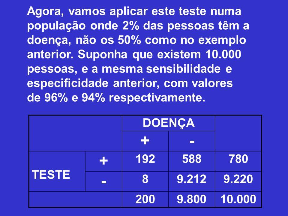 Agora, vamos aplicar este teste numa população onde 2% das pessoas têm a doença, não os 50% como no exemplo anterior. Suponha que existem 10.000 pesso