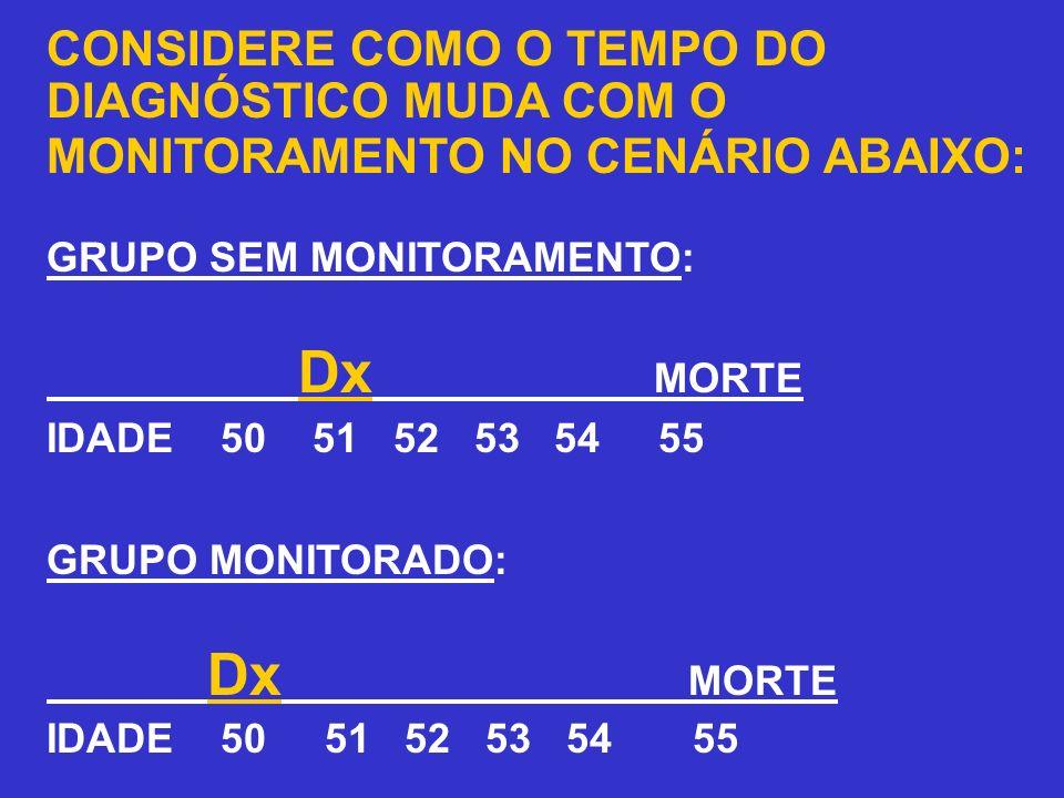 CONSIDERE COMO O TEMPO DO DIAGNÓSTICO MUDA COM O MONITORAMENTO NO CENÁRIO ABAIXO: GRUPO SEM MONITORAMENTO: Dx MORTE IDADE 50 51 52 53 54 55 GRUPO MONI