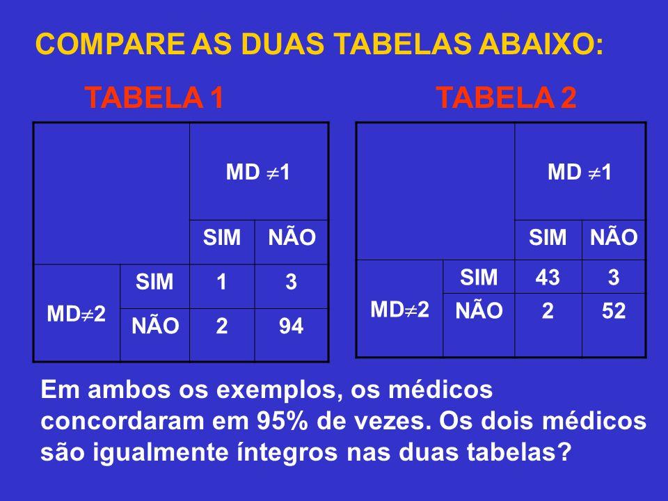 COMPARE AS DUAS TABELAS ABAIXO: TABELA 1TABELA 2 Em ambos os exemplos, os médicos concordaram em 95% de vezes. Os dois médicos são igualmente íntegros