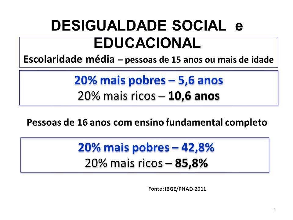 DESIGUALDADE SOCIAL e EDUCACIONAL Jovens de 19 anos com Ensino Médio Completo Escolaridade Líquida (15 a 17 anos) 5 20% mais pobres – 29,3% 20% mais ricos – 78,1% 20% mais pobres – 29,3% 20% mais ricos – 78,1% 20% mais pobres – 35,8% 20% mais ricos – 74,2% 20% mais pobres – 35,8% 20% mais ricos – 74,2% Fonte: PNAD 2011/IBGE