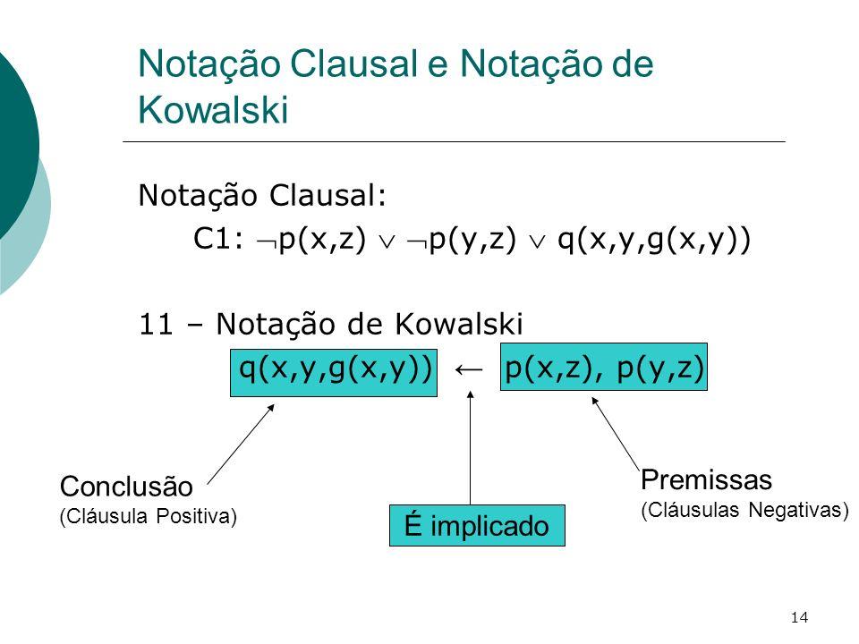 14 Notação Clausal: C1: p(x,z) p(y,z) q(x,y,g(x,y)) 11 – Notação de Kowalski q(x,y,g(x,y)) p(x,z), p(y,z) Notação Clausal e Notação de Kowalski Conclusão (Cláusula Positiva) Premissas (Cláusulas Negativas) É implicado