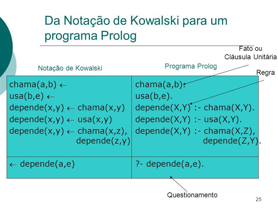 25 Da Notação de Kowalski para um programa Prolog chama(a,b) usa(b,e) depende(x,y) chama(x,y) depende(x,y) usa(x,y) depende(x,y) chama(x,z), depende(z,y) depende(a,e) chama(a,b).