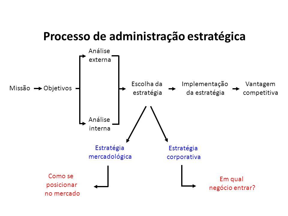 Processo de administração estratégica Estratégia mercadológica Estratégia corporativa Como se posicionar no mercado Em qual negócio entrar? MissãoObje