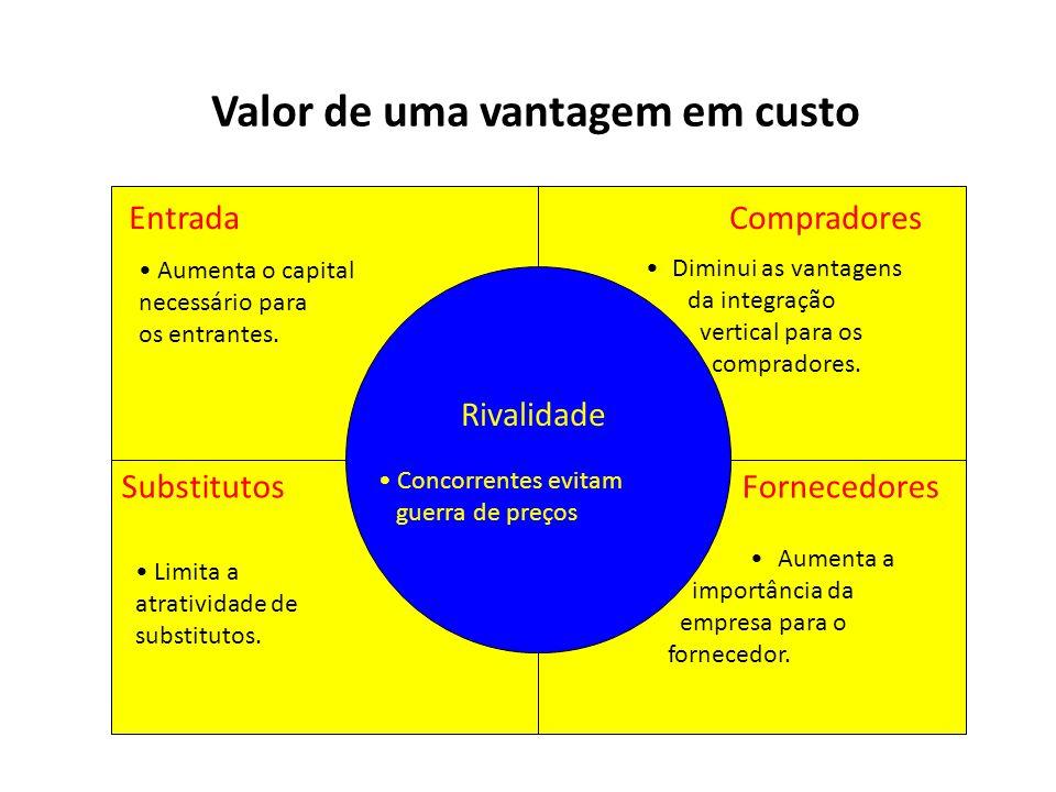 Valor de uma vantagem em custo Rivalidade EntradaCompradores FornecedoresSubstitutos Aumenta o capital necessário para os entrantes. Concorrentes evit