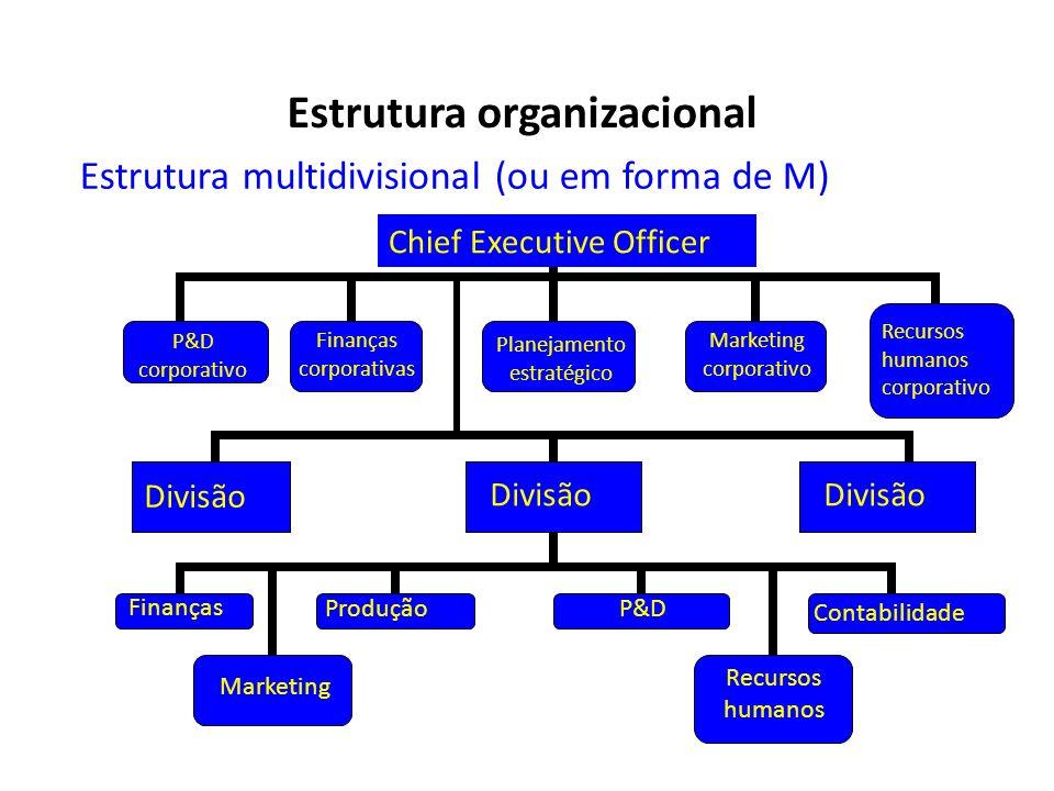 Estrutura multidivisional (ou em forma de M) Planejamento estratégico Finanças corporativas P&D corporativo Marketing corporativo Produção Finanças P&