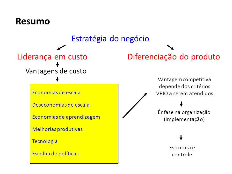 Resumo Estratégia do negócio Liderança em custoDiferenciação do produto Vantagens de custo Economias de escala Deseconomias de escala Economias de apr