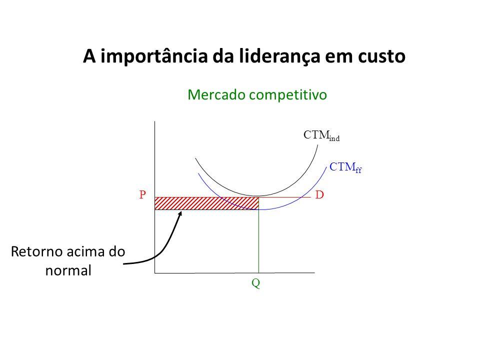 A importância da liderança em custo D CTM ind Q P Mercado competitivo CTM ff Retorno acima do normal