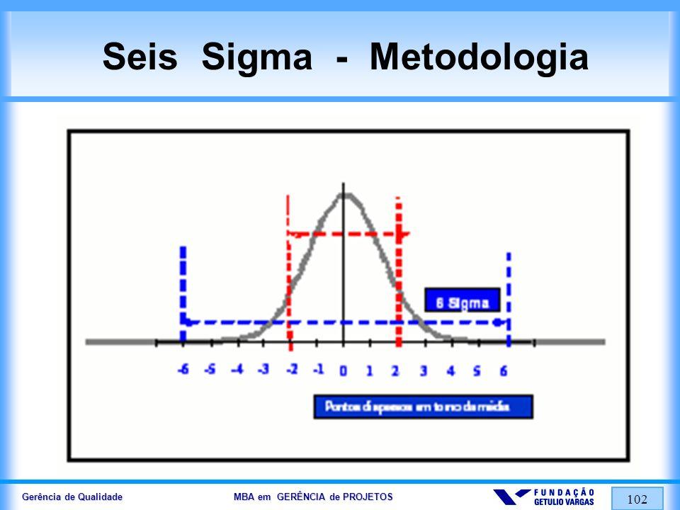 Gerência de Qualidade MBA em GERÊNCIA de PROJETOS 102 Seis Sigma - Metodologia