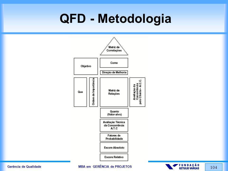Gerência de Qualidade MBA em GERÊNCIA de PROJETOS 104 QFD - Metodologia