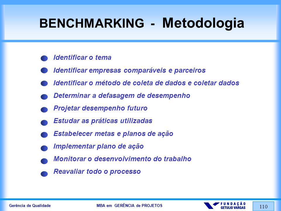 Gerência de Qualidade MBA em GERÊNCIA de PROJETOS 110 BENCHMARKING - Metodologia Identificar o tema Identificar empresas comparáveis e parceiros Ident