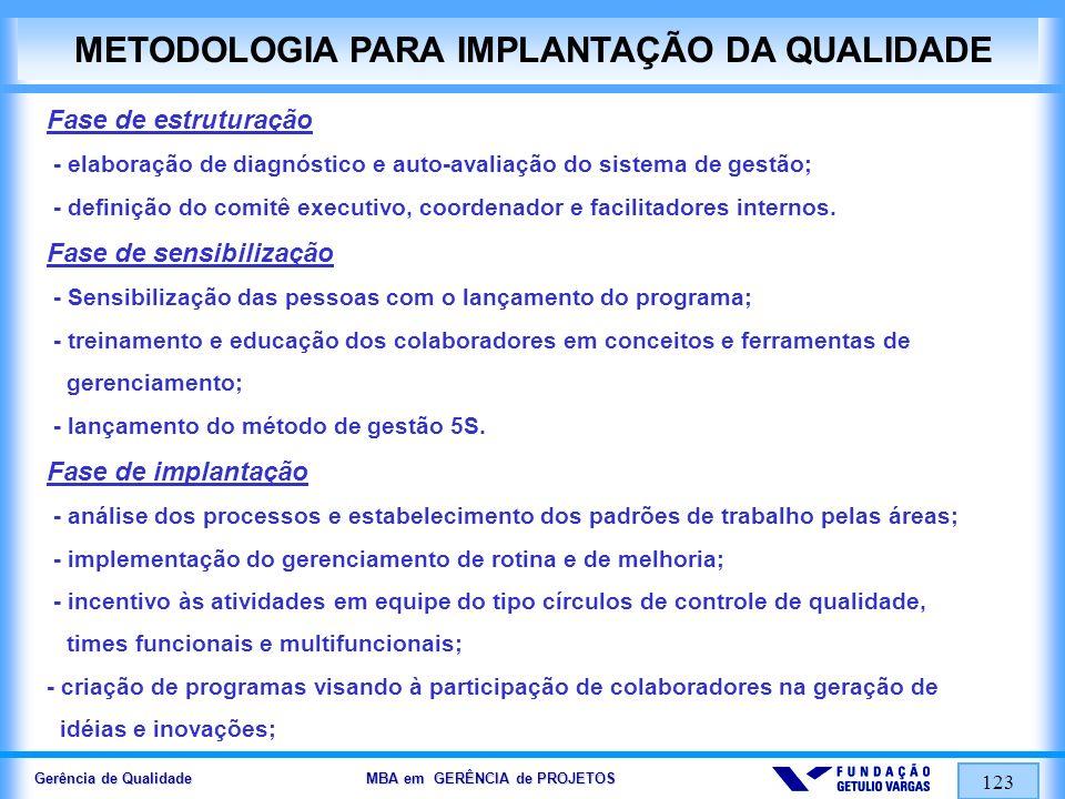 Gerência de Qualidade MBA em GERÊNCIA de PROJETOS 123 METODOLOGIA PARA IMPLANTAÇÃO DA QUALIDADE Fase de estruturação - elaboração de diagnóstico e aut