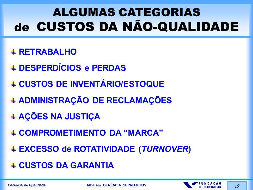 Gerência de Qualidade MBA em GERÊNCIA de PROJETOS 19 ALGUMAS CATEGORIAS de CUSTOS DA NÃO-QUALIDADE RETRABALHO DESPERDÍCIOS e PERDAS CUSTOS DE INVENTÁR