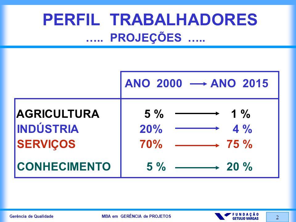 Gerência de Qualidade MBA em GERÊNCIA de PROJETOS 2 PERFIL TRABALHADORES ….. PROJEÇÕES ….. ANO 2000 ANO 2015 AGRICULTURA 5 % 1 % INDÚSTRIA 20% 4 % SER