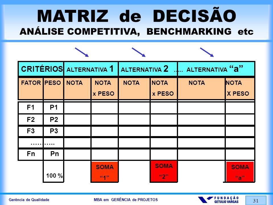 Gerência de Qualidade MBA em GERÊNCIA de PROJETOS 31 MATRIZ de DECISÃO ANÁLISE COMPETITIVA, BENCHMARKING etc CRITÉRIOS ALTERNATIVA 1 ALTERNATIVA 2 …..
