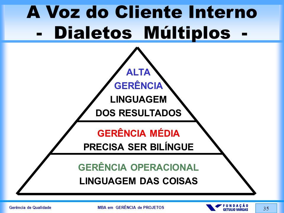 Gerência de Qualidade MBA em GERÊNCIA de PROJETOS 35 A Voz do Cliente Interno - Dialetos Múltiplos - ALTA GERÊNCIA LINGUAGEM DOS RESULTADOS GERÊNCIA M