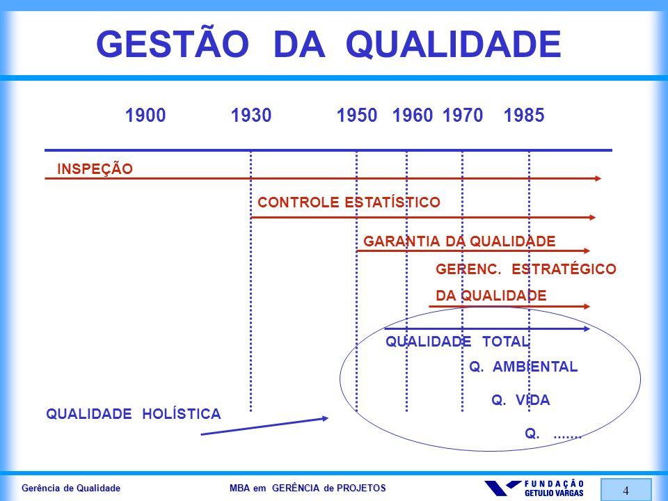 Gerência de Qualidade MBA em GERÊNCIA de PROJETOS 4 GESTÃO DA QUALIDADE QUALIDADE TOTAL GERENC. ESTRATÉGICO DA QUALIDADE INSPEÇÃO 19001930195019601970