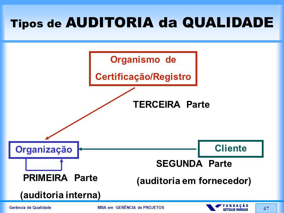 Gerência de Qualidade MBA em GERÊNCIA de PROJETOS 47 Tipos de AUDITORIA da QUALIDADE Organismo de Certificação/Registro Organização Cliente TERCEIRA P