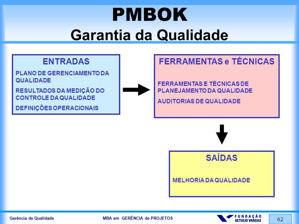 Gerência de Qualidade MBA em GERÊNCIA de PROJETOS 62 PMBOK Garantia da Qualidade ENTRADAS PLANO DE GERENCIAMENTO DA QUALIDADE RESULTADOS DA MEDIÇÃO DO