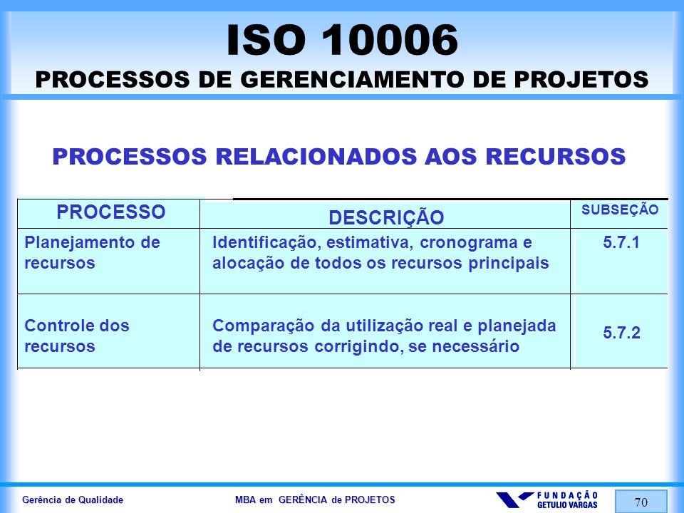 Gerência de Qualidade MBA em GERÊNCIA de PROJETOS 70 ISO 10006 PROCESSOS DE GERENCIAMENTO DE PROJETOS PROCESSOS RELACIONADOS AOS RECURSOS 5.7.1 5.7.2