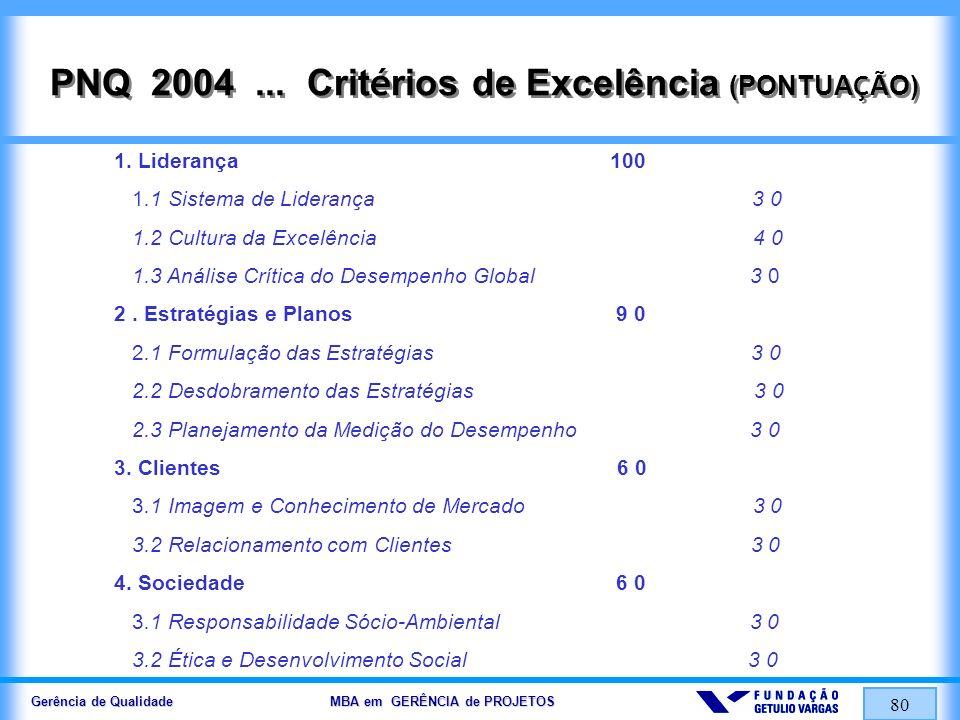 Gerência de Qualidade MBA em GERÊNCIA de PROJETOS 80 PNQ 2004... Crit é rios de Excelência (PONTUA Ç ÃO) 1. Liderança 100 1.1 Sistema de Liderança 3 0