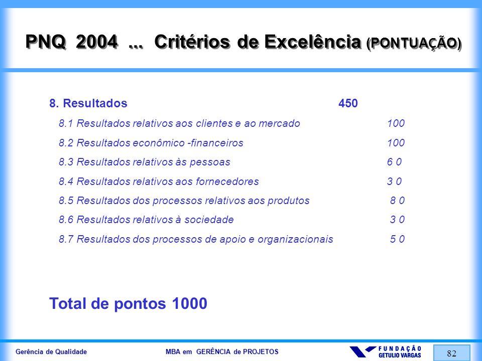 Gerência de Qualidade MBA em GERÊNCIA de PROJETOS 82 PNQ 2004... Crit é rios de Excelência (PONTUA Ç ÃO) 8. Resultados 450 8.1 Resultados relativos ao