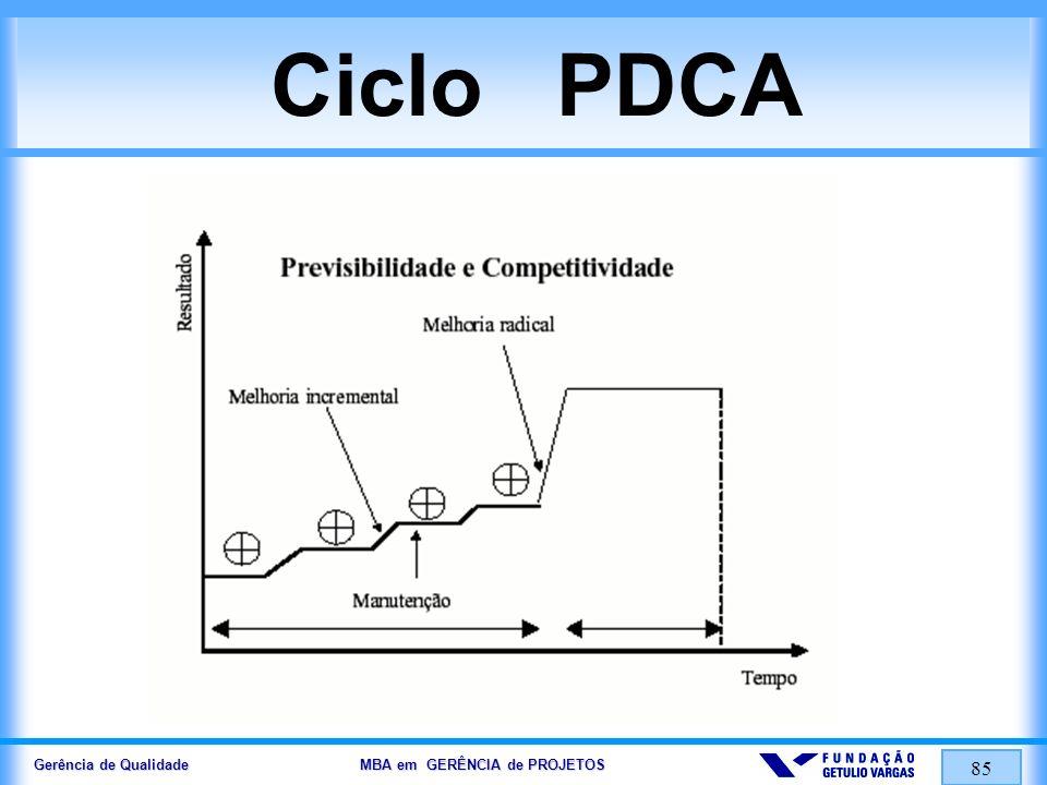 Gerência de Qualidade MBA em GERÊNCIA de PROJETOS 85 Ciclo PDCA