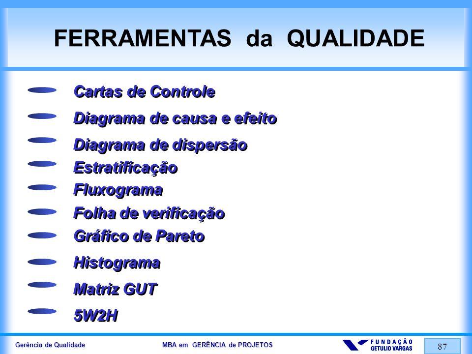Gerência de Qualidade MBA em GERÊNCIA de PROJETOS 87 FERRAMENTAS da QUALIDADE Cartas de Controle Diagrama de causa e efeito Diagrama de dispersão Estr