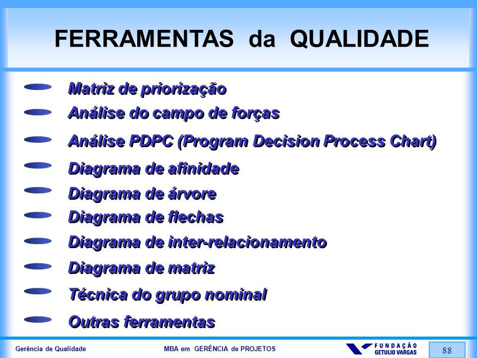 Gerência de Qualidade MBA em GERÊNCIA de PROJETOS 88 FERRAMENTAS da QUALIDADE Matriz de priorização Análise do campo de forças Análise PDPC (Program D