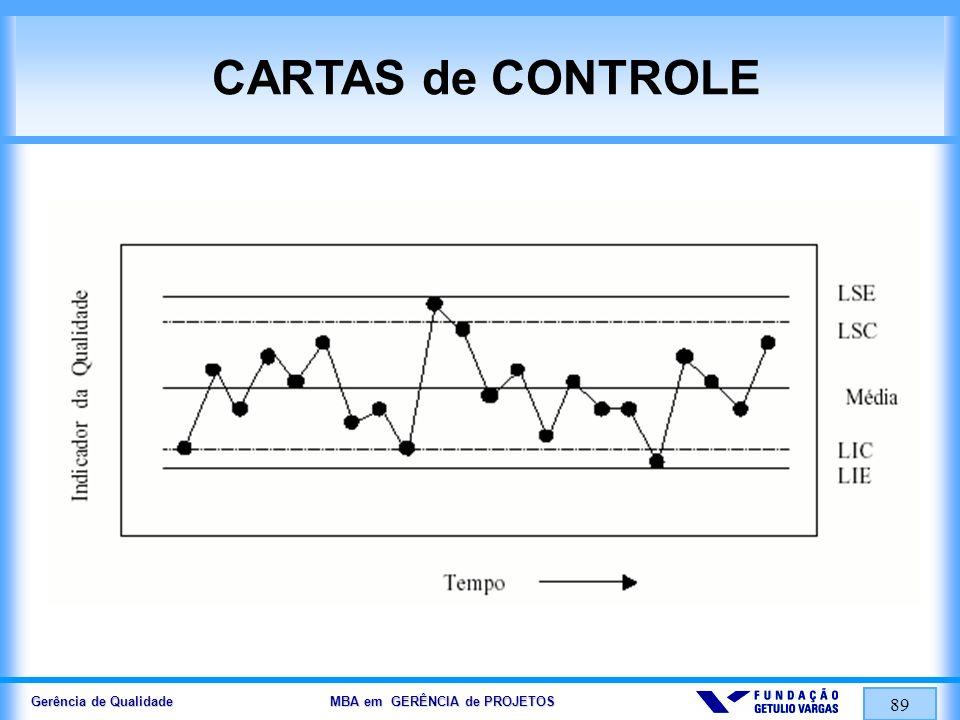 Gerência de Qualidade MBA em GERÊNCIA de PROJETOS 89 CARTAS de CONTROLE