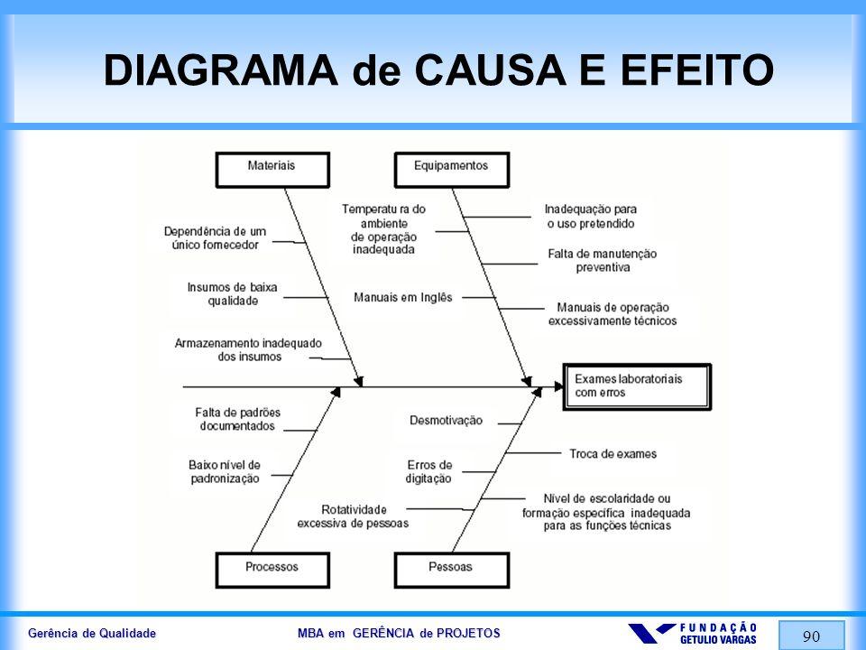 Gerência de Qualidade MBA em GERÊNCIA de PROJETOS 90 DIAGRAMA de CAUSA E EFEITO