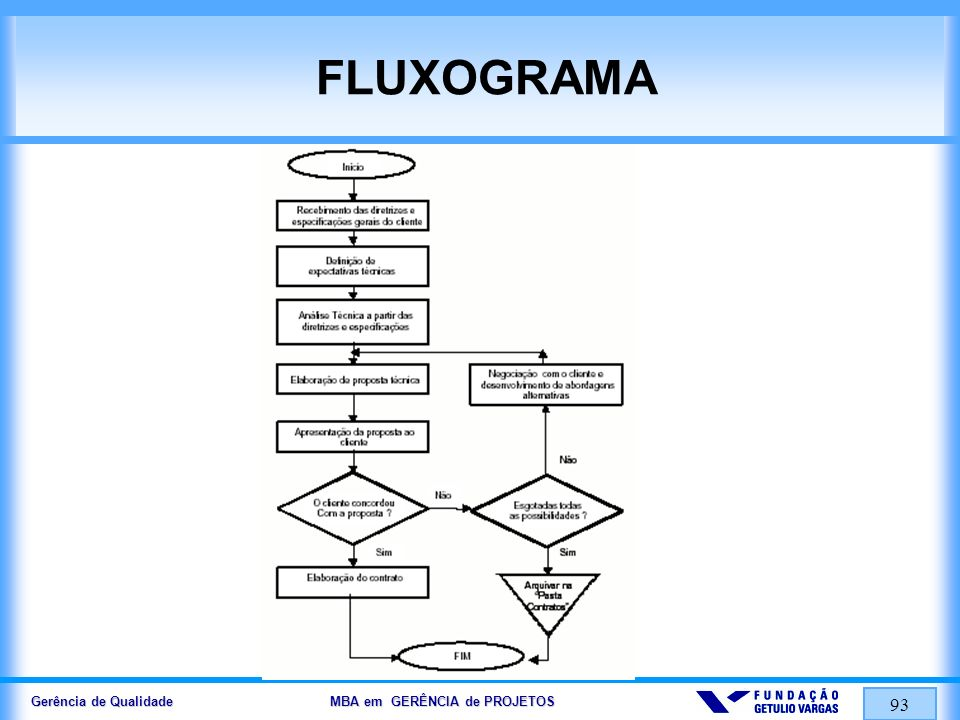 Gerência de Qualidade MBA em GERÊNCIA de PROJETOS 93 FLUXOGRAMA