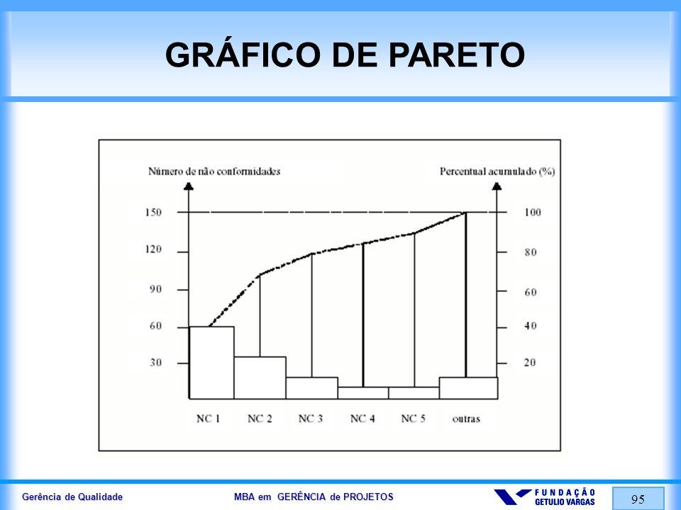 Gerência de Qualidade MBA em GERÊNCIA de PROJETOS 95 GRÁFICO DE PARETO