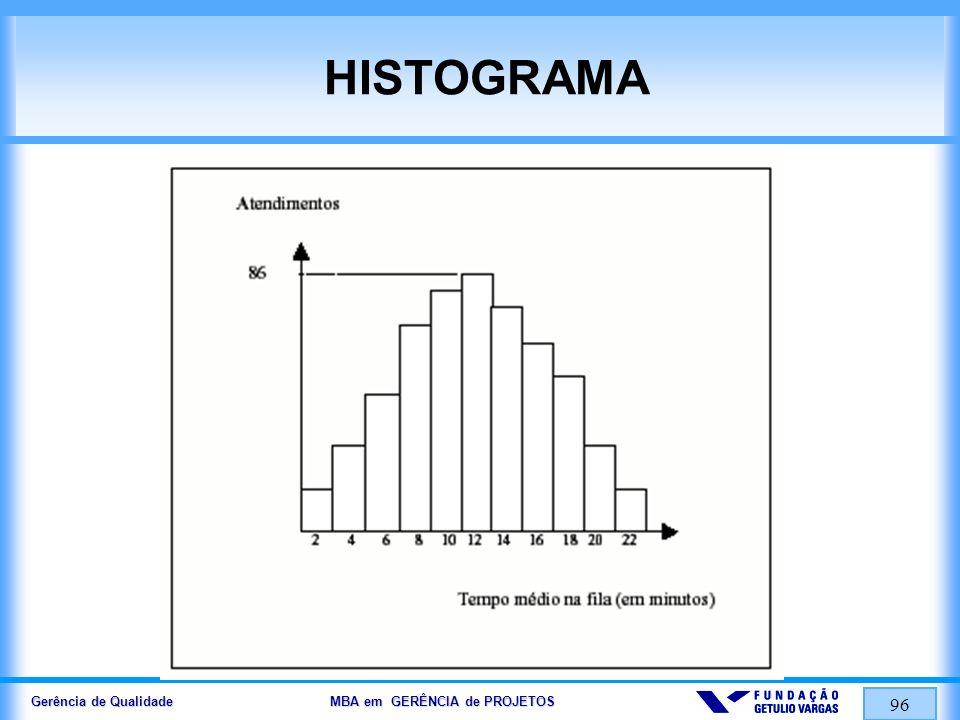 Gerência de Qualidade MBA em GERÊNCIA de PROJETOS 96 HISTOGRAMA