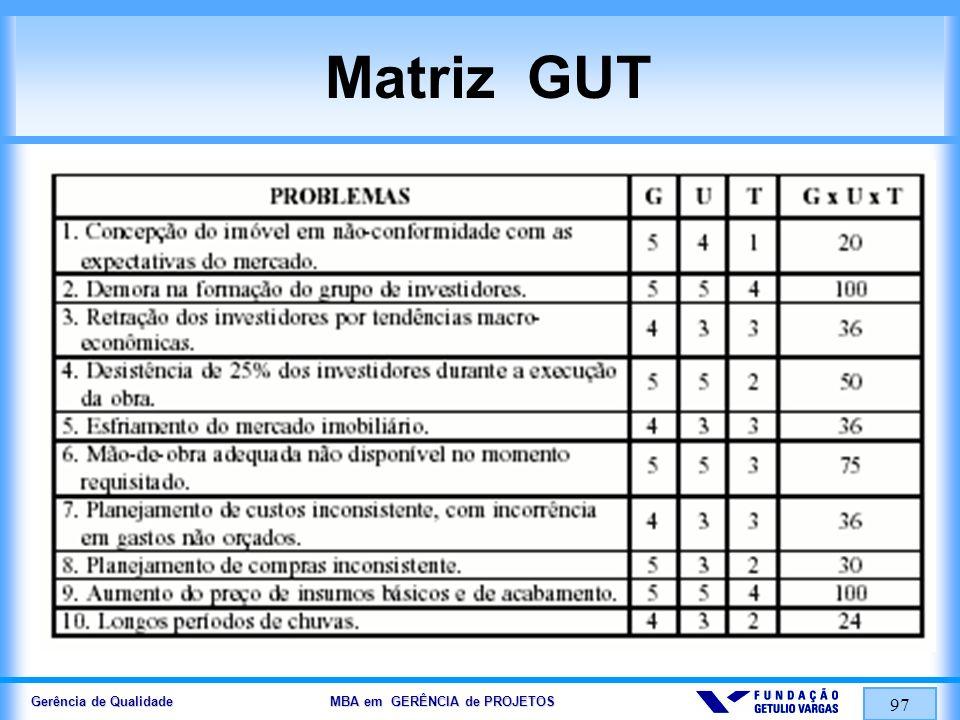 Gerência de Qualidade MBA em GERÊNCIA de PROJETOS 97 Matriz GUT