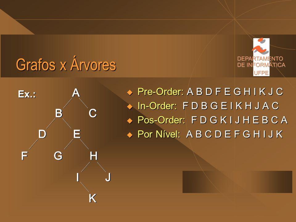 Grafos x Árvores Por Nível: Por Nível: Percorre-se um nível de cada vez, sendo cada nível percorrido da esquerda para a direita. Percorre-se um nível