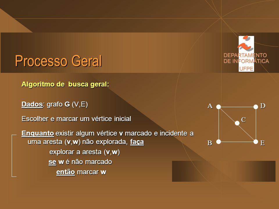 Processo Geral Seja G um grafo no qual todos os vértices estão inicialmente desmarcados. Seja G um grafo no qual todos os vértices estão inicialmente