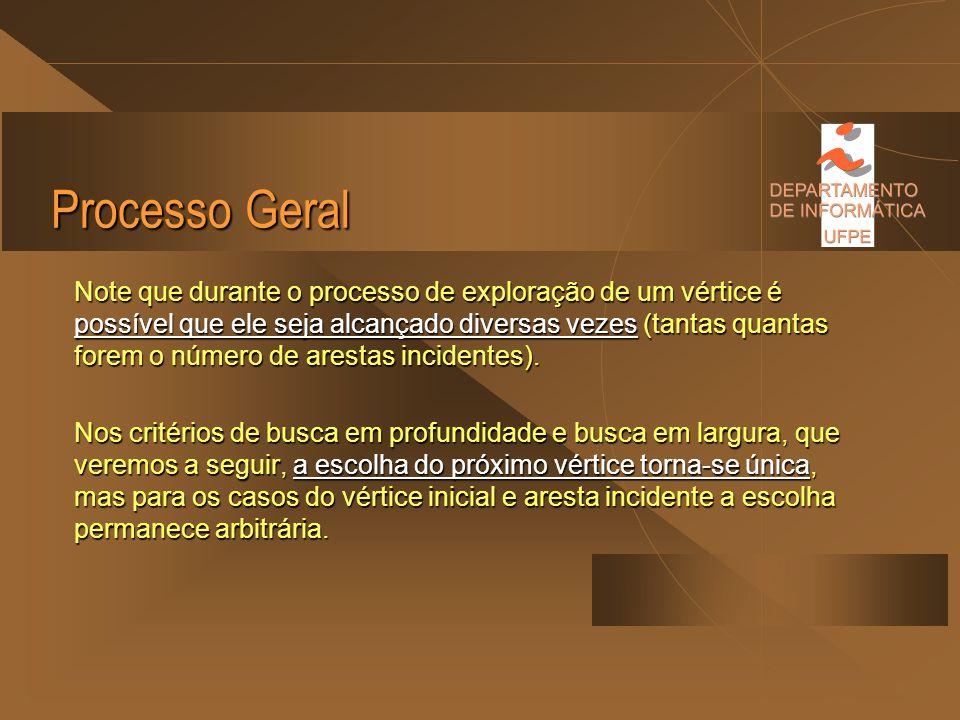 Processo Geral Algoritmo de busca geral: Dados: grafo G (V,E) Escolher e marcar um vértice inicial Enquanto existir algum vértice v marcado e incident