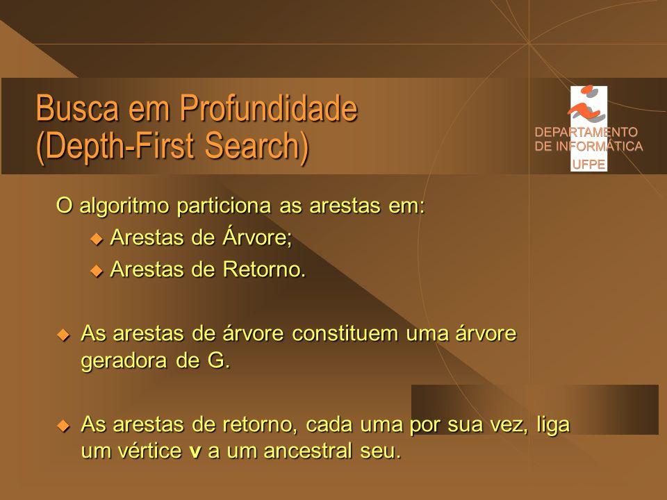 Busca em Profundidade (Depth-First Search) Procedimento P (v,pai) marcar v; colocar v na pilha Q; para toda aresta (v,w) faça se w é não marcado se w