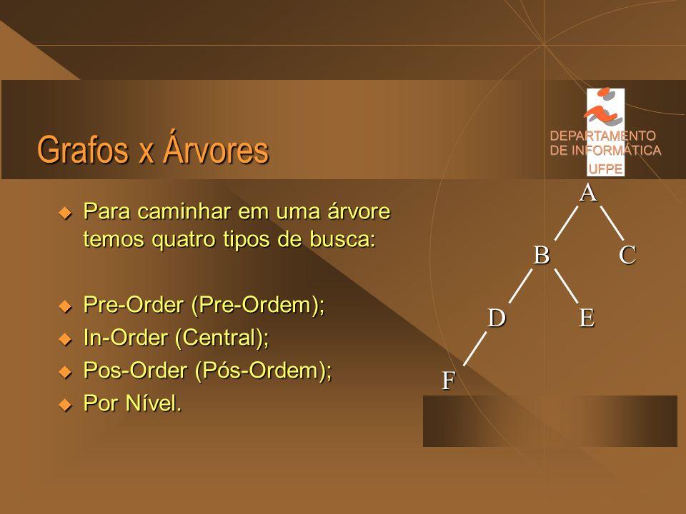 Grafos x Árvores Quando o grafo é uma árvore o problema da busca se torna simples, pois existe uma ordem natural para percorrê-lo, uma vez que eles sã
