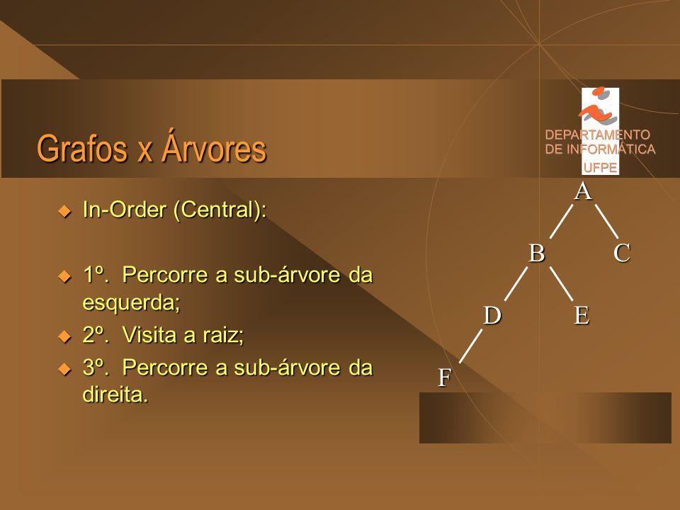Grafos x Árvores Pre-Order (Pre-Ordem): Pre-Order (Pre-Ordem): 1º. Visita a raiz; 1º. Visita a raiz; 2º. Percorre a sub-árvore da esquerda; 2º. Percor