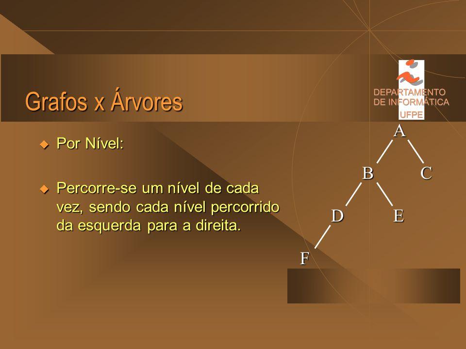Grafos x Árvores Pos-Order (Pós-Ordem): Pos-Order (Pós-Ordem): 1º. Percorre a sub-árvore da esquerda; 1º. Percorre a sub-árvore da esquerda; 2º. Perco
