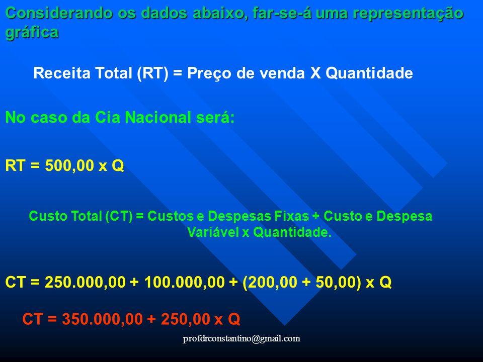 profdrconstantino@gmail.com Considerando os dados abaixo, far-se-á uma representação gráfica Receita Total (RT) = Preço de venda X Quantidade No caso