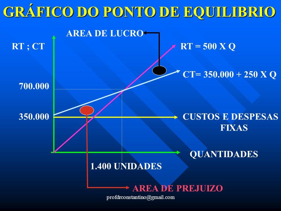 profdrconstantino@gmail.com GRÁFICO DO PONTO DE EQUILIBRIO RT ; CT QUANTIDADES CUSTOS E DESPESAS FIXAS RT = 500 X Q CT= 350.000 + 250 X Q 700.000 350.